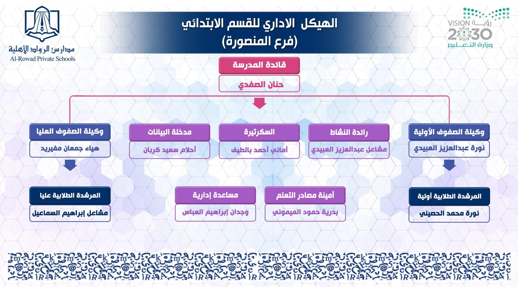 الهيئة الإدارية بالقسم الابتدائي بنات