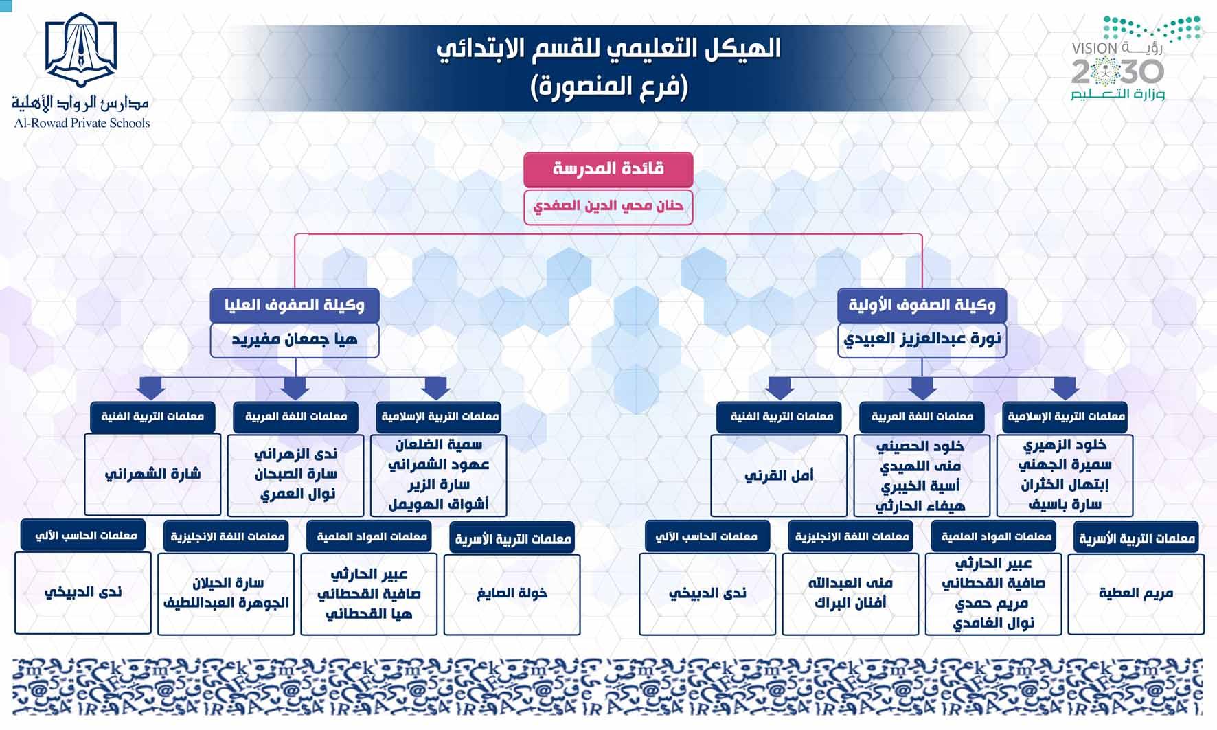 الهيئة التعليمية للقسم الابتدائي بنات 2019