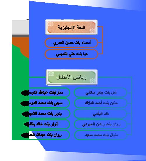 الهيئة التعليمية قسم الروضة والتمهيدي
