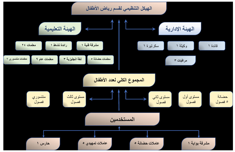الهيئة النعليمية