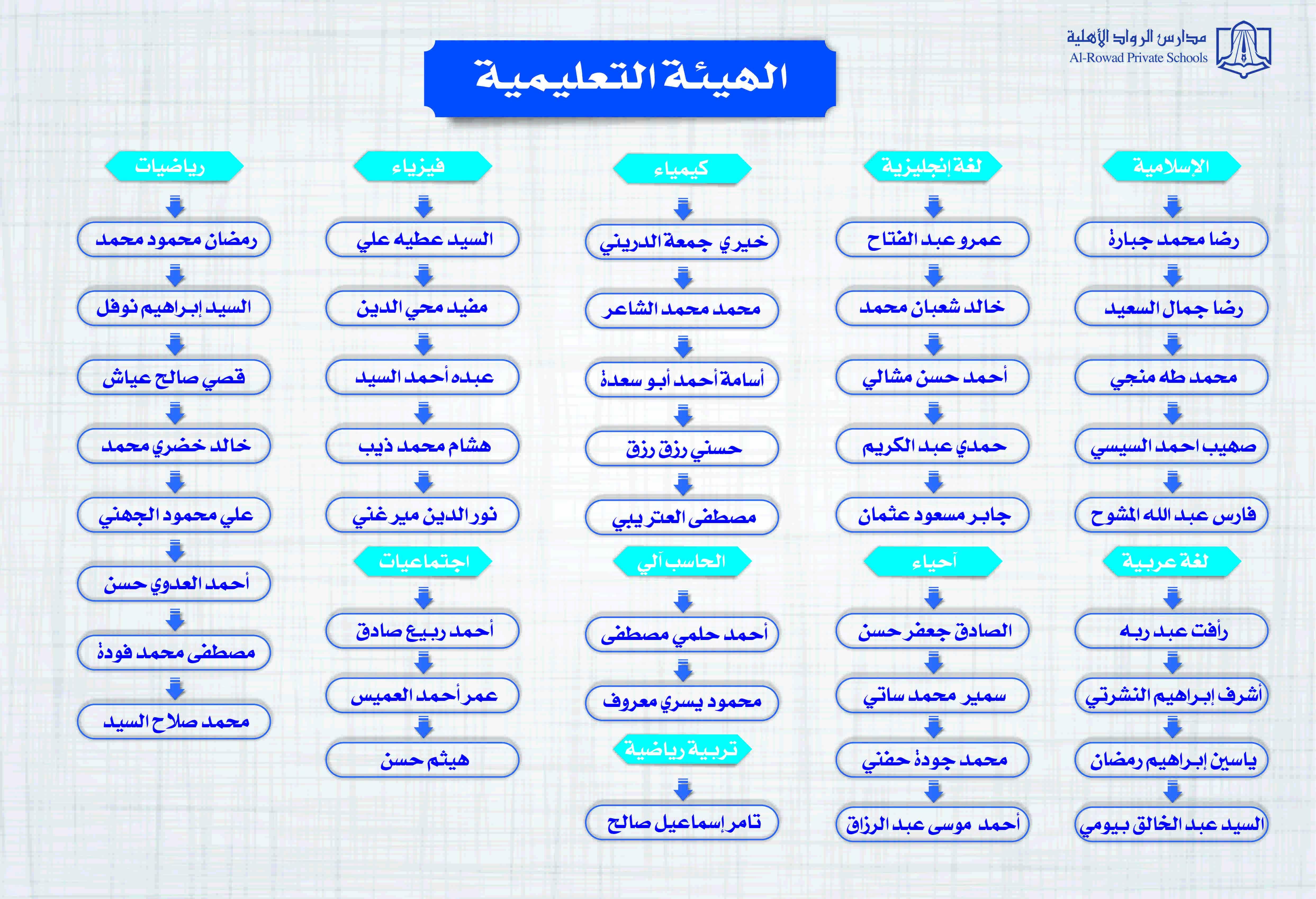 الهيئة التعليمية القسم الثانوي