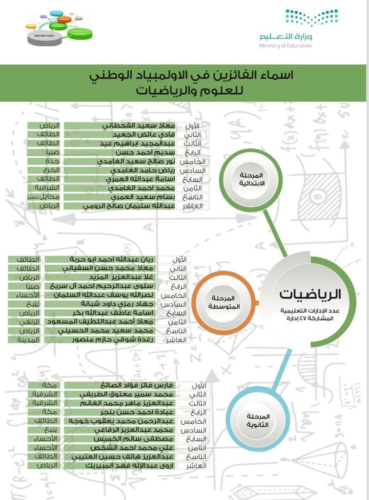 تأهل الطالب محمد الحسيني لتمثيل المملكة